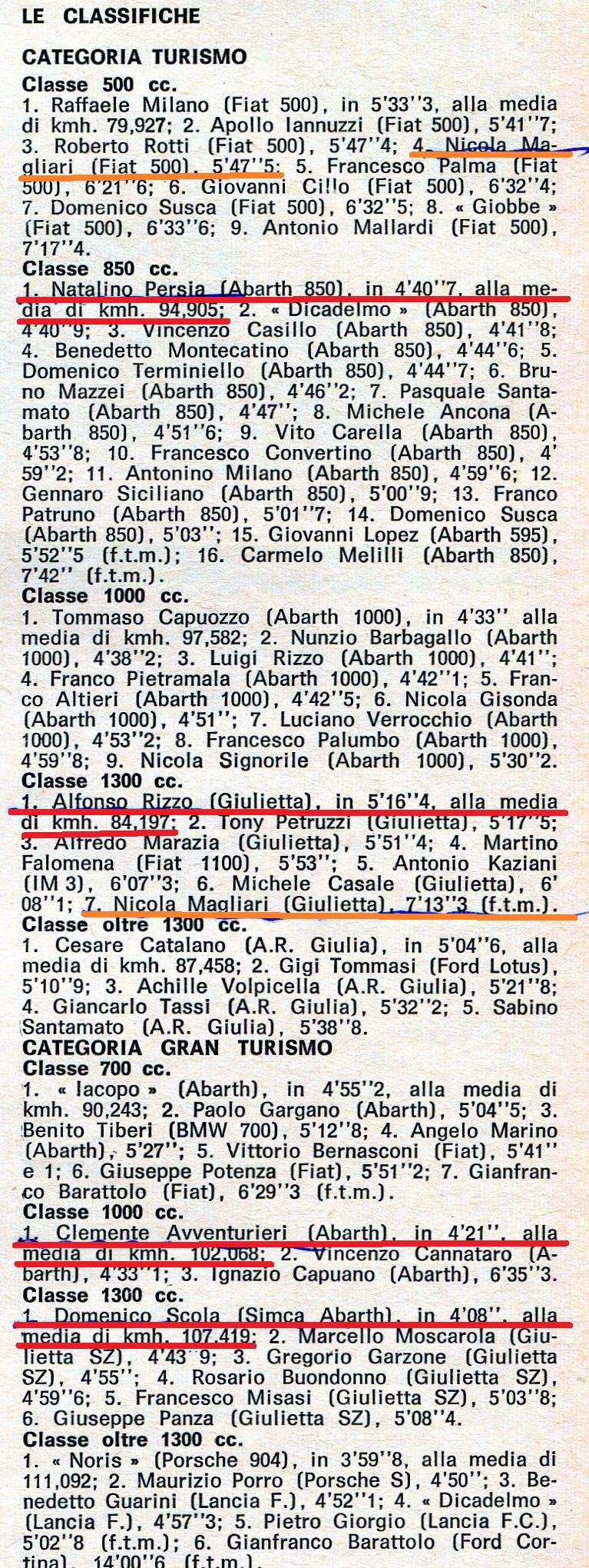img367 XVa Copa Selva di Fasano 1964 a