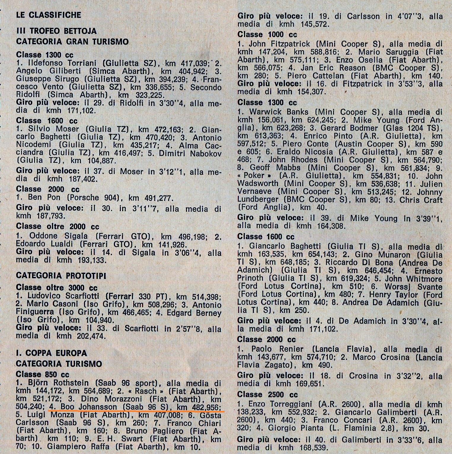 img392 Monza Ia Coppa Europa 1964 a